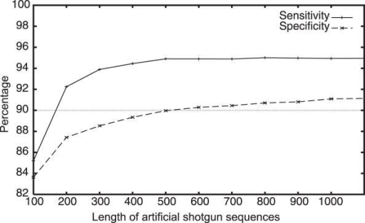 Sensitivity and specificity of MetaGene for the sets of fixed-length artificial shotgun sequences. The average values for 12 species are indicated.