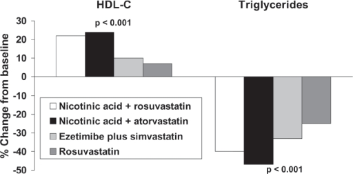 Comparison of effects on lipids of combinations of nicotinic acid with a statin in comparison with a combination of a statin with ezetimibe or rosuvastatin monotherapy in a 12-week, open-label, randomized trial in 292 patients indicated for LDL-cholesterol lowering therapy. Patients received rosuvastatin (20–40 mg), rosuvastatin plus Niaspan® (10/1000 mg or 20/1000 mg), atorvastatin plus Niaspan® (20/1000 mg or 40/2000 mg), or simvastatin plus ezetimibe (20/10 mg or 40/10 mg). Significance values are from ANOVA across groups. Drawn from data presented by McKenney et al (2006).