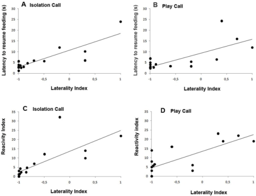 Data for the significant correlations discussed in the text between Laterality Index and the Latency to resume feeding (A, Isolation; B, Play) and between Laterality Index and the Reactivity Index (C, Isolation; D, Play); Data presented are means calculated for each dog over the first 7 presentations.