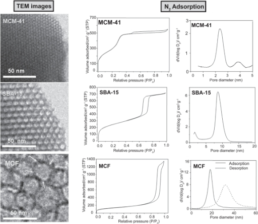 TEM images of MCM-41, SBA-15, and MCF mesoporous materials. Their corresponding nitrogen adsorption isotherms and pore size distributions are also displayed.