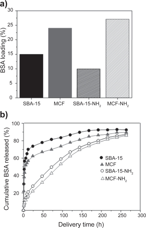 a) Amount of BSA loaded (%) and b) BSA delivery profiles for SBA-15 and MCF mesoporous matrices before and after functionalization using amino groups.