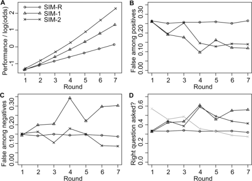 Simulation Results.(A) Evolution of knowledge. The odds for the true hypothesis increase at the slowest rate for random test choice (SIM-R), at intermediate rate for the scenario where the most informative test is chosen and published in each round (SIM-1), and at the fastest rate for the scenario where two tests are chosen in each round and the most informative test result is published (SIM-2). This illustrates that informative test choice leads to better performance than random test choice (SIM-1>SIM-R), and that there is an advantage of performing two tests even if only one test can be published (SIM-2>SIM-1). (B) Fraction of false among the positive results. For random test choice, the fraction of false positives stays constant at a level of 0.26. For both scenarios with informative test choice (SIM-1 and SIM-2), the fraction of false among the positives declines over the rounds. (C) Fraction of false among the negative results. For random test choice, the fraction of false among the negative results remains constant at a level of 0.15. For SIM-1 the fraction of false negatives tends to increase over the rounds, while for SIM-2 the fraction fluctuates around the level for random test choice. (D) Frequency of tests that support the true hypothesis. For random test choice, the chance of picking a test that is expected to support the true hypothesis (i.e. AB and BC for sequence ABC) is 1/3, because each hypothesis is supported by two of the six tests. Over the rounds, tests that support the true hypothesis tend to be chosen preferentially in the scenarios with informative test choice. This leads to a decrease of false among the positive findings. For scenario SIM-1, where all tests are published, this implies that there is an increase in the fraction of false negatives as shown panel C. For SIM-2, where results can be selected for publication, accumulating knowledge can be used to avoid the publication of false findings. The grey line shows the probability for a false finding to be published in SIM-2. The chance for a false finding to be published declines over the rounds.