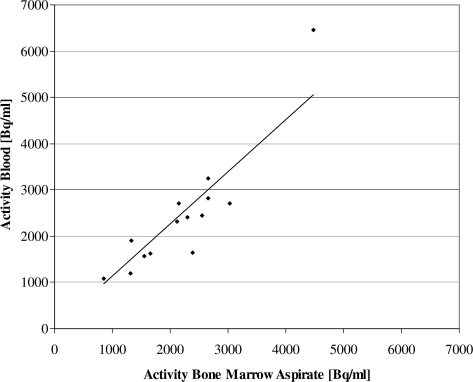 Correlation between the activities measured in the bone marrow aspirate and the activities measured in the blood at the same time-points. The straight line is the linear regression line: r=0.914, p<0.001. The slope of the regression line is 1.35 indicating that the absolute values of the measured activities are also comparable