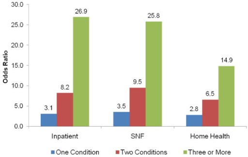 Utilization Comparison (Odds Ratios) by Setting of Care and Number of Selected Conditions in 2005.