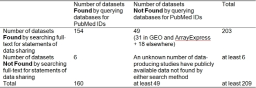 Publicly available datasets found by two retrieval strategies: a search of article full-text for statements of data sharing, and a scripted query of centralized microarray databases for PubMed identifiers.