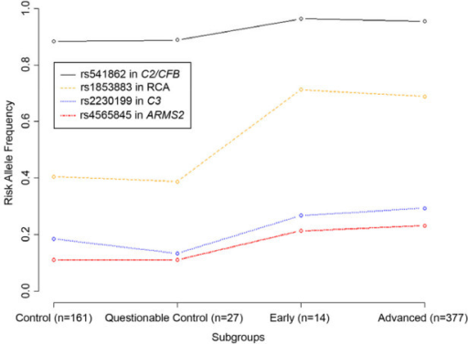 "Comparison of the frequency of the risk allele for four single nucleotide polymorphisms (SNPs) known to contribute to age-related macular degeneration (AMD) in the age-related eye disease study (AREDS) ""control"" and ""questionable control"" subjects. Each of these SNPs has been consistently associated with AMD in multiple studies. The figure shows that the questionable control category was similar to the control category in terms of the frequency of the risk allele. Questionable control subjects can be used as controls in analyses using the AREDS data set. Abbreviations: RCA is the regulation of complement activation locus containing the gene encoding CFH; please see introduction for other gene and locus names."