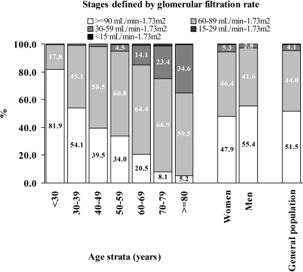 Percentage of subjects according to glomerular filtration rate with respect to gender and age groups. There was a significant relation between the stage of glomerular filtration rate and age group (P < 0.001).