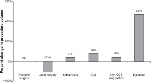 Small single-specialty group practice: percent change in procedure volume.Abbreviation: OCT, optical coherence tomography.