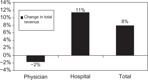 Surgical practice: change in total revenue between 2008 and 2011.Abbreviation: OCT, optical coherence tomography.