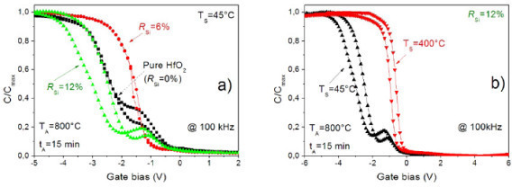 C-V characteristics of MIS structures containing pure HfO2 and HfSiO films. High-frequency C-V characteristics of pure and Si-rich HfO2 single layers versus Si content in the films (a) and deposition temperature (b) measured at 100 kHz. The C-V curves were normalized to their respective accumulation capacitance. All the high-k films were annealed at 800°C for 15 min. Deposition temperature is mentioned in the figures.