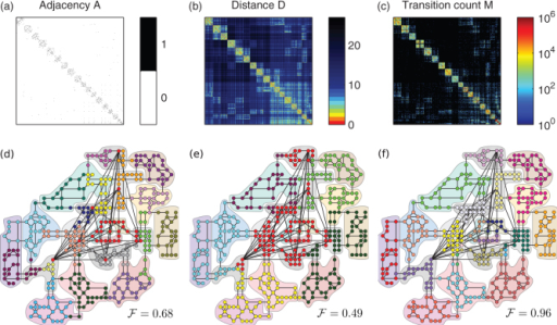 Extracting communities from network topology and from mobility patterns.(a) The adjacency matrix A of the universe network, (b) the matrix D of shortest path distances, and (c) the matrix M of transition counts of player jumps. Each of the three matrices contains 400 × 400 entries, whose values are colour-coded. Sector IDs are ordered by cluster, resulting in the block-diagonal form of the three matrices. We have used modularity-optimization algorithms to extract community structures from the information encoded in the three matrices. Different node colours represent the different communities found, while the 20 different colour-shaded areas indicate the predefined socio-economic clusters as in Fig. 1. The displayed Fowlkes and Mallows index  quantifies the overlap of the detected communities with the predefined clusters. The closer  is to 1, the better the match, see Supplementary Section S4. (d) Although information contained in the adjacency matrix A allows to find 18 communities, a number close to the real number of clusters, the communities extracted do not correspond to the underlying colour-shades areas (). (e) Extracting communities from the distance matrix D only results in 6 different groups (). (f) The 23 communities detected using the transition count matrix M reproduce almost perfectly the real socio-economic clusters (), with only a few mismatched nodes detected as additional clusters. For more measures quantifying the match of communities, see Supplementary Table II.