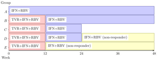 Treatment regimens; TVR: telaprevir; IFN: pegylated interferon-α; RBV: ribavirin.