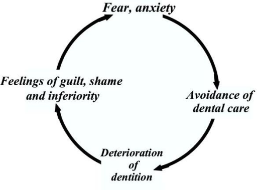 Vicious circle of dental anxiety as described by Berggren [11]