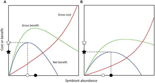 Theoretical costs and benefits to the coral host as a function of symbiont abundance. Net benefit equals the gross benefit minus gross cost, and the point at which net benefit is maximized is defined as the optimal symbiont abundance for the coral (Cunning, 2013; sensuHolland et al., 2002). Different sets of abiotic (light and temperature) or biotic factors (coral and symbiont type) will alter these functions (e.g., A vs. B) such that a particular optimal abundance exists for a particular set of conditions. Note that in (A), the optimal symbiont abundance is lower than in (B), but the corresponding net benefit is higher. Within either set of conditions, symbiont abundances above or below the optimum result in decreasing net benefit. Net benefits may be predictive of energetic status, growth rates, or reproductive output.