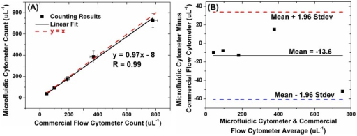 Comparison of counting results of different microbead concentration solutions between the developed microfluidic cytometer and the commercial flow cytometer.(A) Measurement results correlate well between the developed system and the commercial one (y = 0.97x-8, correlation coefficient = 0.996). (B) The Bland-Altman analysis of the measurement results between the developed one and the commercial one show a mean bias of −13.6 uL−1, the lower 95% limit of agreement by −61.0 uL−1, and the upper 95% limit of agreement by 33.8 uL−1.