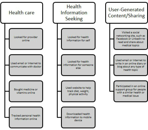 Health communication domains.