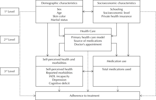 Hierarchized model to analyze the factors associated with adherence totreatment in older adults. Bagé, RS, Southern Brazil, 2008.
