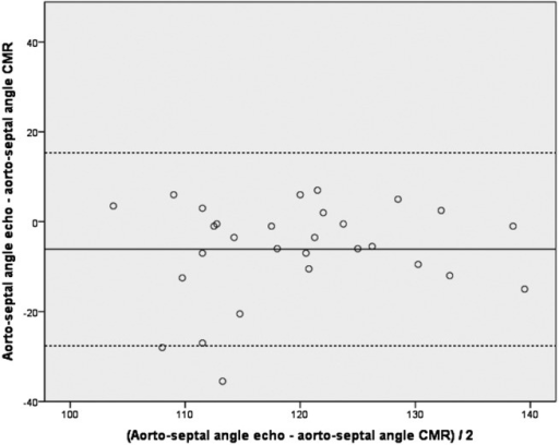 Bland-Altman plot of the differences between aortoseptal angulation measured using transthoracic echocardiography and cardiac MR (CMR) imaging. Solid line represents mean, dashed line represents mean ±2 SDs.