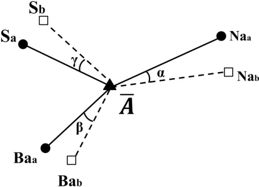 A3r: Sum of angle errors (S, Na, Ba) from an averaged landmark.() α, β and γ represent angle errors viewed from an averaged landmark () respectively.