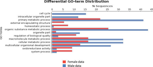GO-terms (GO-Slim) differentially distributed between male and female transcriptomes. Contigs expressed only in female tissue are used as the test set (red bars) and contigs expressed only in male tissues as the reference set (blue bars).