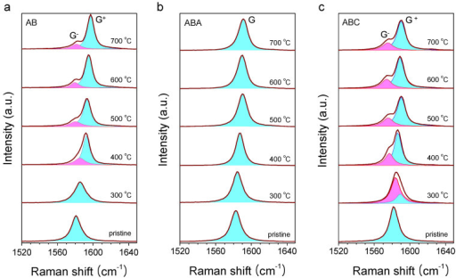 Effects of the bottom-up hole injection in FLG/SiO2/Si substrates by thermal annealing: Raman spectra of (a) AB, (b) ABA and (c) ABC FLG, annealed in a vacuum at elevated temperatures (Tanneal).Upon annealing, G peak of AB and ABC splits into G− and G+ unlike that of ABA.