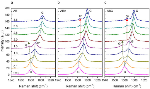 Single-sided vs double-sided hole injection in FLG/SiO2/Si substrates by I2.The Raman spectra of AB (a), ABA (b), and ABC (c) obtained in an optical cell as a function of the exposure time (t) to I2 vapor. The spectra were vertically offset for clarity after the broad fluorescence from iodine species was subtracted from each spectrum.