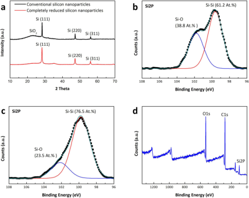 Characterization of completely reduced silicon nanoparticles.(a) Wide-angle X-ray scattering (WAXS) patterns of completely reduced silicon nanoparticles (red line), and conventional silicon nanoparticles (black line). X-ray photoelectron spectroscopy (XPS) spectrum of Si2p of (b) conventional silicon nanoparticle, (c) completely reduced silicon nanoparticles (d) the survey spectrum of completely reduced silicon nanoparticles.