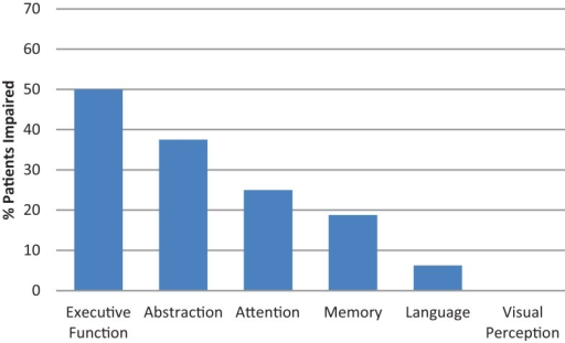 Cognitive assessment: MoCA-Intact participants impaired in domain-specific cognitive tests.