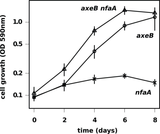 The axenic growth phenotype is specific to loss of the NF1 RasGAP protein.All axenic mutants we have examined so far possess mutations in axeB, the gene encoding NF1. To test whether other RasGAPs might also have related functions (but, for instance, a lower rate of spontaneous mutation), we also deleted the related RasGAP gene nfaA in both the wildtype and axeB  background. The nfaA single mutant (HM1709) does not grow axenically, as assessed by the crystal violet binding assay, while the axeB nfaA double mutant (HM1710) has slightly potentiated the axeB phenotype, suggesting that in the absence of NF1, the NfaA protein can substitute for it to some extent. Data are the means plus and minus the standard error for three independent experiments.DOI:http://dx.doi.org/10.7554/eLife.04940.017