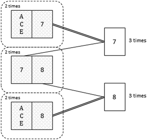 Card shown by the informant (analogous to the host in the MHD) in six hypothetical repetitions of the game. Notice that among the three times that the informant shows the 7 (or the 8) he hides the ACE twice (adapted from Tubau, 2008).