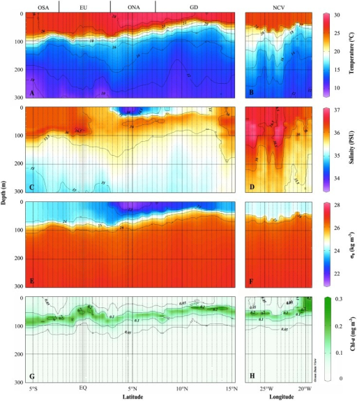 Sections of temperature (°C), salinity (PSU), potential density anomaly σθ (kg m-3) and chlorophyll-a (mg m-3) in the upper 300 m of the 23°W transect (A, C, E, G) and the 18°N transect (B, D, F, G), respectively.
