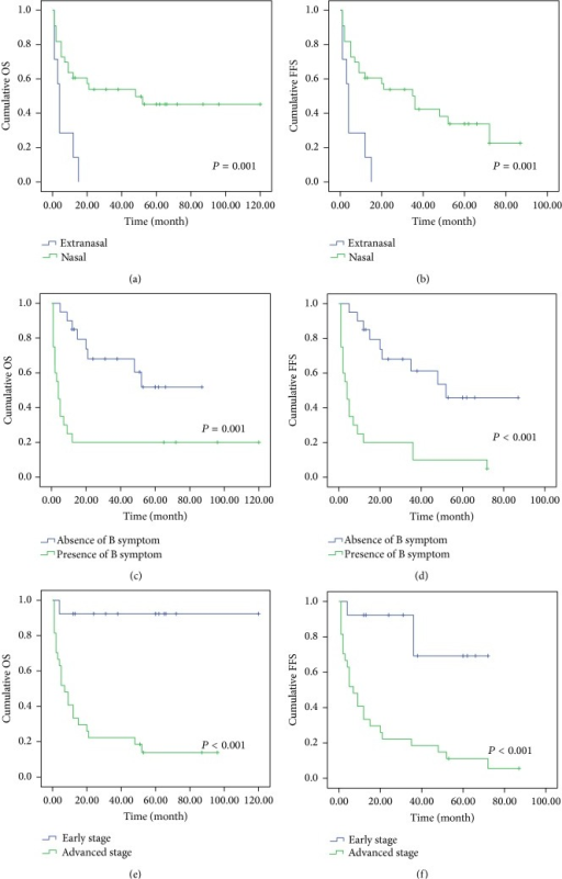Kaplan-Meier survival analysis of disease site, B symptom, and clinical stage in 40 cases of EN-NK/T-NT. Statistically, EN-NK/T-NT patients with extranasal disease present significant correlation with poorer OS (a, P = 0.001) and FFS (b, P = 0.001). B symptom and late stage (III/IV) showed poorer OS and FFS (c, P = 0.001; d, P < 0.001; e, P < 0.001; f, P < 0.001).