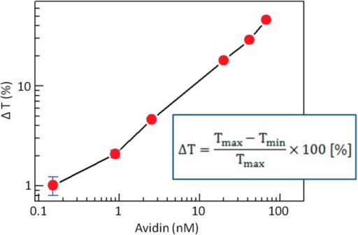 A graph of transmitted light ration vs. the concentration of avidin added into biotinylated 200 nm-diameter particles' solution. Adapted from [12].