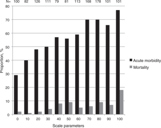 "The Proportions of patients with acute morbidity and mortality dependent on the variable ""looking ill"" from a scale from 0 to 100. Data for the variable ""looking ill"" was available in 1240 of 1278 (97%) patients."