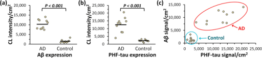 "Same-sample quantitative analysis of Aβ and PHF-tau abundance in brain tissue sections.FFPE brain tissue sections from ""Alzheimer′s disease (AD)"" (n = 10) and healthy ""Control"" (n = 9) groups were simultaneously labeled for Aβ and PHF-tau pathologic proteins. AP reporters corresponding to each target were sequentially released via DNA displacement and measured with a plate reader. Chemiluminescence signal was normalized by the gray matter area on each tissue section. (a) Comparison of Aβ expression in ""AD"" and ""Control"" groups. (b) Comparison of PHF-tau expression in ""AD"" and ""Control"" groups. Average expression level is indicated by a solid line on each scatter plot. (c) Pairwise comparison of Aβ and PHF-tau expression in ""AD"" (circles) and ""Control"" (diamonds) groups."