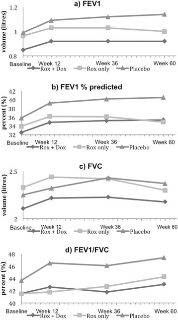 Time-course of spirometry by treatment groups. Trend from baseline to week 12 (end of treatment), week 36 and week 60 (end of follow up period) for a) mean absolute FEV1, b) FEV1 percentage predicted, c) mean absolute FVC and d) FEV1/FVC, by treatment groups