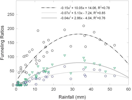 Relationships between event stemflow funneling ratios and rainfall depth for the different canopy types.