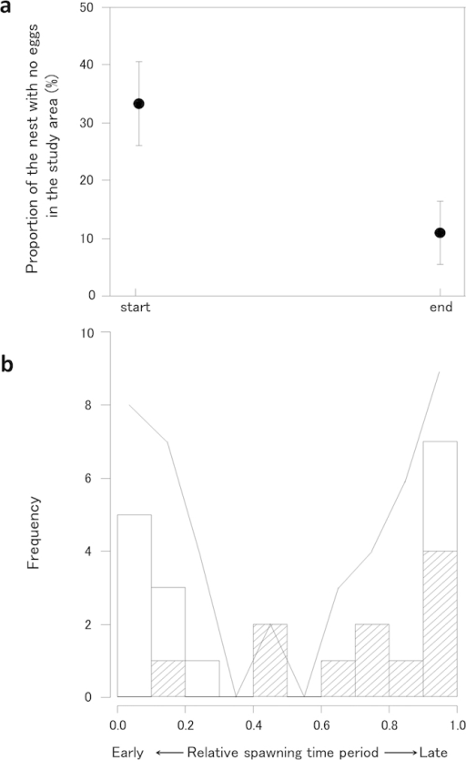 (a) Mean (±95% confidence level) proportion of nests with no eggs in the study area at the start and end of the spawning time period (n = 30). (b) The frequency of female visits to nests with no eggs (solid line), and the frequency of spawning in the nests with no eggs by females that had initially visited another nest with other females (shaded bar, n = 11; also see Fig. 2e) and by females that had visited the same nests with no females (open bar, n = 11; also see Fig. 2g) during the spawning time period.