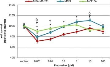 Cytotoxicity assay. Cell survival measured by CellTiter-Blue® after 24 h of (+)-pinoresinol treatment on MDA-MB-231, MCF7 and MCF10A cells. Data are represented as the treatment average (±SEM) with respect to the control, which was considered as 100 %, for three independent assays carried out in triplicate. * MDA-MB-231, † MCF7 and ∆ MCF10A indicate statistically significant differences at p < 0.05
