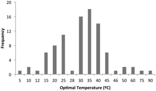 Graphical representation of the distribution of the optimal temperatures of cold-active enzymes. The optimal temperature reported for enzymes from Table 1 is represented in a frequency plot noticing that temperatures are distributed between 5 and 90°C and the majority of the enzymes have a Topt between 20 and 45°C.