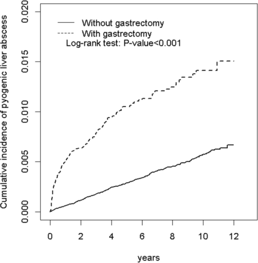 Cumulative incidence of pyogenic liver abscess for patients with and without a history of gastrectomy.