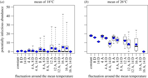 Comparison of the mean, median and variation across temperature fluctuation types and sizes. Panels (a) and (b) show the abundance of the potentially infectious adult population (number of mosquitoes per litre of larval habitat) predicted by the model driven by both the constant and all the fluctuating temperature drivers. Panel (a) shows results for a mean temperature of 18°C and panel (b) shows results for a mean temperature of 26°C. The x-axis is the temperature driver, where constant denotes constant temperature, D denotes a diurnal fluctuation and A denotes an annual fluctuation. The numbers along the x-axis (4, 8, 12 and 14) indicate the size of the temperature fluctuation around the mean temperature. For example, 4A, 8D refers to a 4°C annual and an 8°C diurnal fluctuation. The x-axis is arranged in order of increasing annual fluctuation. The box and whiskers show the total variation and the median for each fluctuation and the blue dots show the mean abundance.