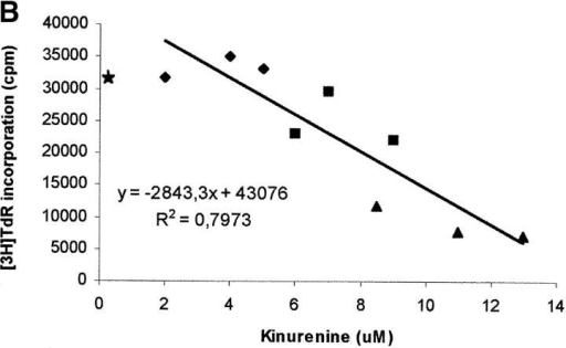 Relationship between degree of proliferation and concentration of kynurenine in coculture supernatants. (A) PHA-activated PBLs (PHA blasts) were cultured alone, in the presence of monocytes at the ratios indicated, in the presence of MCSF-treated macrophages at the ratios indicated, or in the presence of the MCSF solution (200 U/ml) used with macrophages. Cell culture was stopped after 96 h from PHA activation, and proliferation was evaluated by measuring 3[H] thymidine incorporation. m ± 1CD, n = 3. (B) PHA-activated PBLs were cultured in the presence of MCSF-treated macrophages at ratios of 4:1 (♦), 16:1 (▴), 64:1(▪), each ratio being performed in triplicate. Supernatants were collected from cocultures 72 h after the addition of PBLs, and levels of kynurenine were measured, as described in Materials and Methods section. Cell culture was stopped after 24 more hours, and proliferation was evaluated by measuring 3[H]thymidine incorporation. The amount of kynurenine in each supernatant was related to the level of proliferation in the well. The regression line is indicated. Star indicates the mean of thymidine incorporation of three wells with PHA-activated PBLs alone.