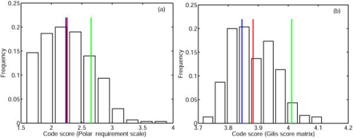 Distribution of code scores (set o) obtained as a result of optimization of random codes. The green line is the cost of the standard code, the blue line is the cost of the code which was obtained by minimization of the standard code, the red line is the mean of the distribution. (a)PRS; (b)Gilis matrix.