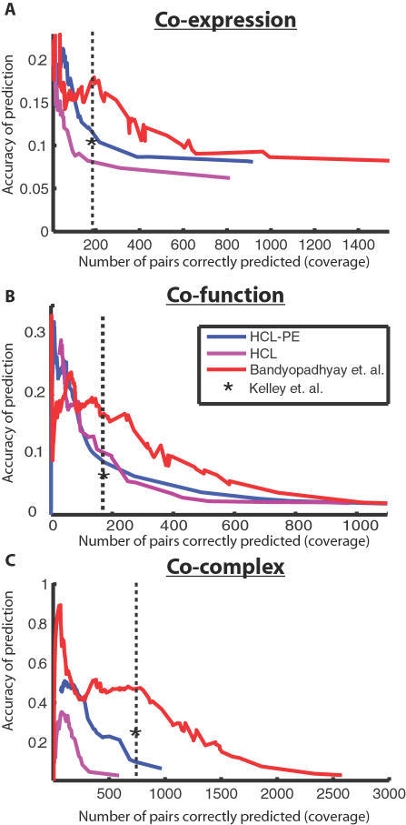 Performance of complex identification.The proposed approach is compared to several competing methods of discovering protein complexes within genetic interaction networks: HCL implements hierarchical clustering with a distance measure computed from the genetic interaction profiles only (S-scores), while HCL-PE extends HCL by merging clusters only if there is a physical interaction between them (PE-score>1). For the modules defined by each method, accuracy versus coverage is plotted over a range of values for tuning the module size (see Methods). Accuracy is estimated as the fraction of protein pairs in a predicted module that are in a gold-standard set; coverage is estimated as the number of gold-standard pairs that fall in the same predicted module. Gold-standard sets are defined by protein pairs that are either (A) co-expressed, (B) functionally-related, or (C) assigned to the same complex in high-throughput data sets (as annotated in MIPS). The performance at the chosen parameter setting (α = 1.6) is indicated by the dotted vertical line. The performance of the method of Kelley et al. is reported for the same level of coverage as the present approach (asterisk). Since it operates on binary interaction data, we converted quantitative genetic and physical interaction scores to binary values based on a threshold of /S/>2.5 and PE>1.