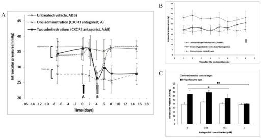 Ophthalmic administration of CXCR3 antagonist decreases intraocular pressure in a rat model of ocular hypertension.(A) A single administration of CXCR3 antagonist (NBI-74330, 1 µM, 100 µL) induces a transient decrease in intraocular pressure (n = 10 in each group). (B) When the antagonist is administrated twice, intraocular pressure remains low during 6 weeks (n = 10 each); the black arrow indicates the period of retinal and visual in vivo testing presented in Fig. 6A,B. (C) Dose-dependent effect of two administrations of CXCR3 antagonist on intraocular pressure as tested two weeks after the treatment (n = 5 each). * P<0.05, ** P<0.01. Data in graphs are presented as means ± SEM.