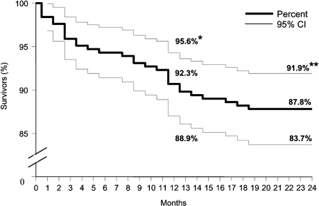 Kaplan-Meier survival curves for 2-year mortality follow-up of 246 patients discharged from hospital after West Nile virus infection during the epidemic in Israel in 2000. *Survival after 1 year; **survival after 2 years; CI, confidence interval.