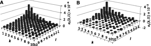 Frequencies of TNRs. αt(k,l) for all values of k and l between 1 and 10. (A) Human–chimpanzee comparison and (B) D. melanogaster–D. simulans comparison. Only intronic sites are shown.