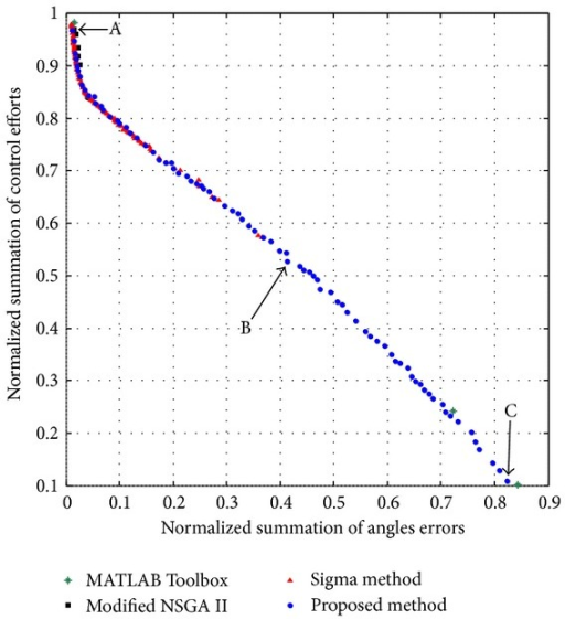The obtained Pareto fronts by using Sigma method [43], modified NSGAII [52], MATLAB's Toolbox MOGA, and the proposed algorithm regarding the optimal control design of the biped robot.