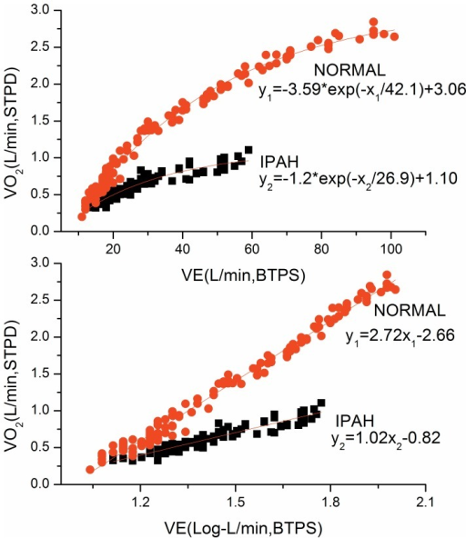 Difference of OUES between a typical IPAH patient and a control subject.Linear (upper panel) and single-segment logarithmic (lower panel) relation between V˙O2 (ml/min) and V˙E (ml/min) for 2 different subjects. Steeper slopes represents more efficient oxygen uptake. The control subject (steeper slopes, aged 24 years; height, 158 cm; weight, 45 kg), has an oxygen uptake efficiency slope (OUES) of 2.72 whereas the IPAH patient (shallower slopes, aged 21 years; height, 161 cm; weight, 47 kg) has an OUES of 1.02.